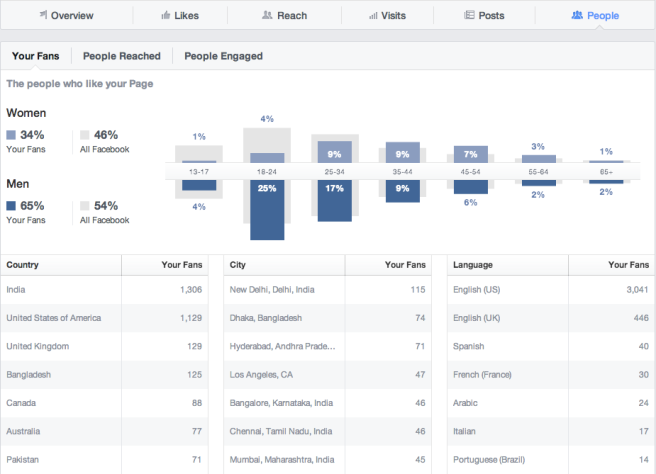 facebook-insights-people-tab.png
